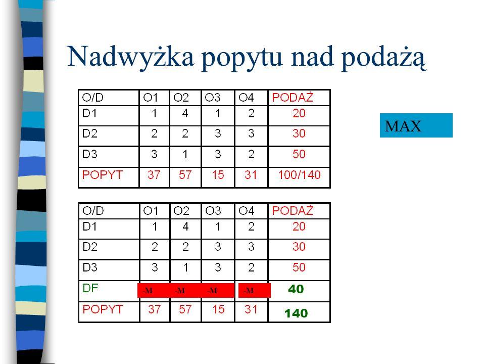 Nadwyżka popytu nad podażą 140 40 0 000 MMMM MIN -M MAX