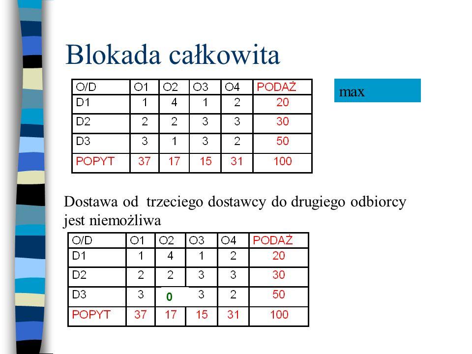 Blokada całkowita Dostawa od trzeciego dostawcy do drugiego odbiorcy jest niemożliwa min 12M max 0
