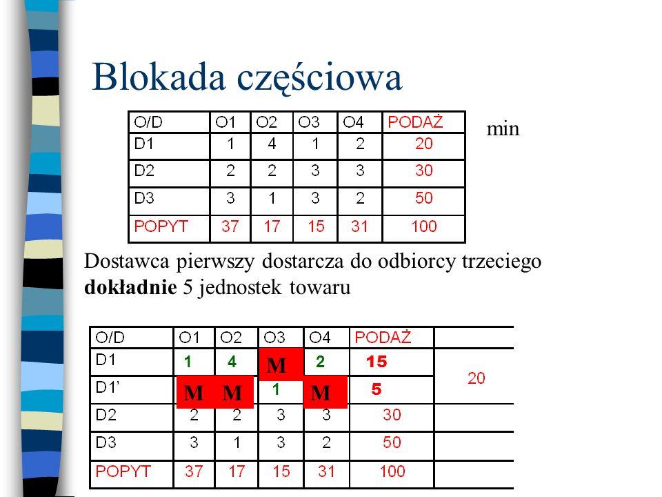 Blokada częściowa Dostawca pierwszy dostarcza do odbiorcy trzeciego dokładnie 5 jednostek towaru min 5 15 1 1 14 41 MM 2 2 M M
