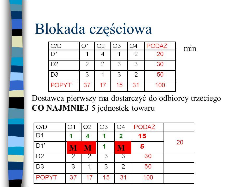 Blokada częściowa Dostawca pierwszy ma dostarczyć do odbiorcy trzeciego CO NAJMNIEJ 5 jednostek towaru min 5 15 1 1 14 41 MM 2 2 M