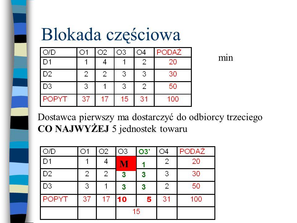 Blokada częściowa Dostawca pierwszy ma dostarczyć do odbiorcy trzeciego CO NAJWYŻEJ 5 jednostek towaru min 510 1 1 33 33 M