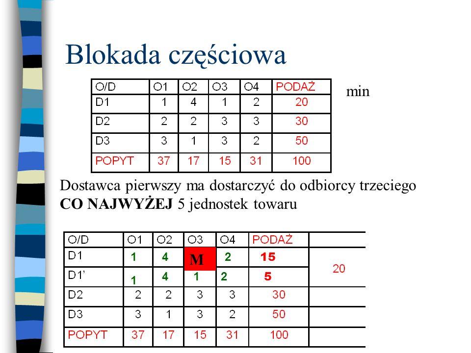 Blokada częściowa Dostawca pierwszy ma dostarczyć do odbiorcy trzeciego CO NAJWYŻEJ 5 jednostek towaru min 5 15 1 1 14 412 2 M