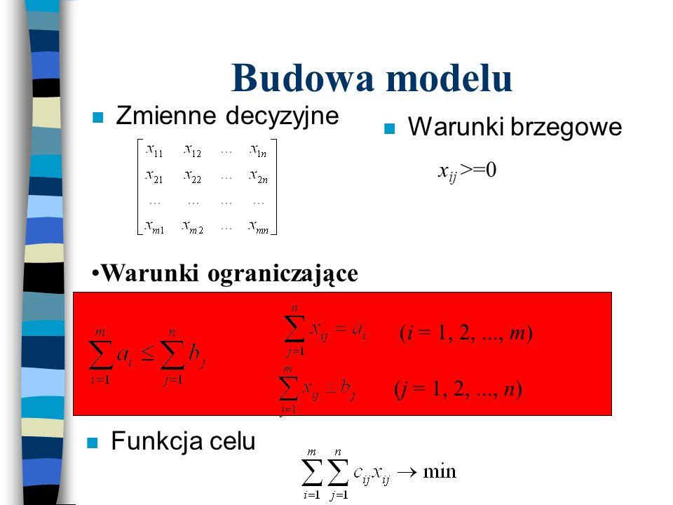 Budowa modelu n Zmienne decyzyjne Warunki ograniczające n Funkcja celu n Warunki brzegowe x ij >=0 (i = 1, 2,..., m) (j = 1, 2,..., n) (i = 1, 2,...,