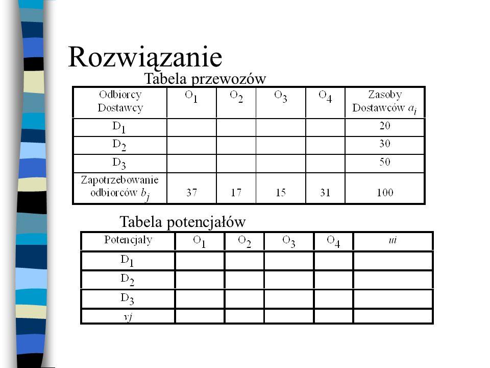Rozwiązanie Tabela przewozów Tabela potencjałów