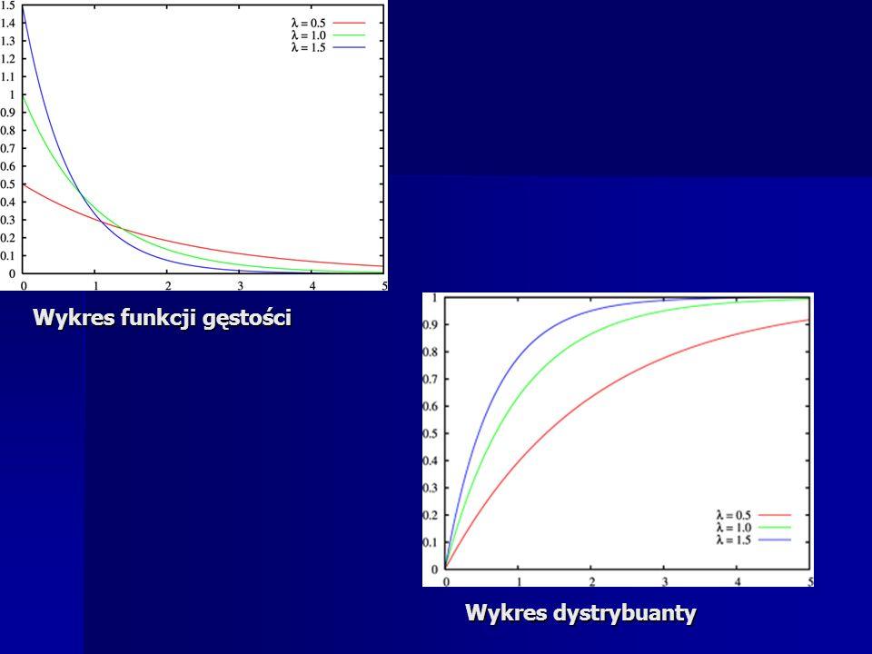 Wykres funkcji gęstości Wykres dystrybuanty