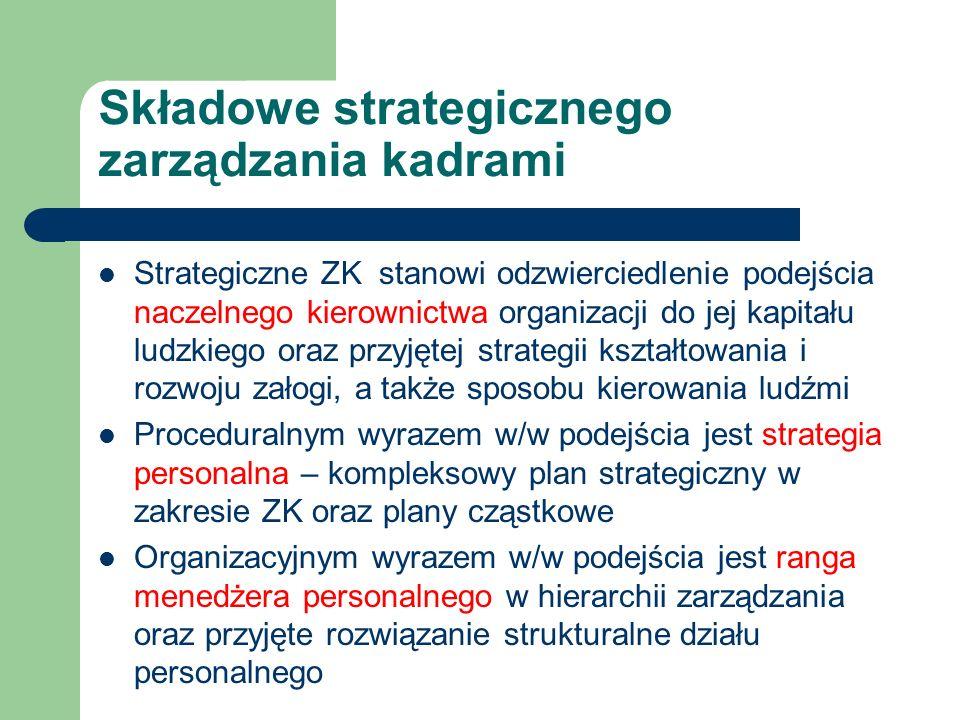 Składowe strategicznego zarządzania kadrami Strategiczne ZK stanowi odzwierciedlenie podejścia naczelnego kierownictwa organizacji do jej kapitału lud