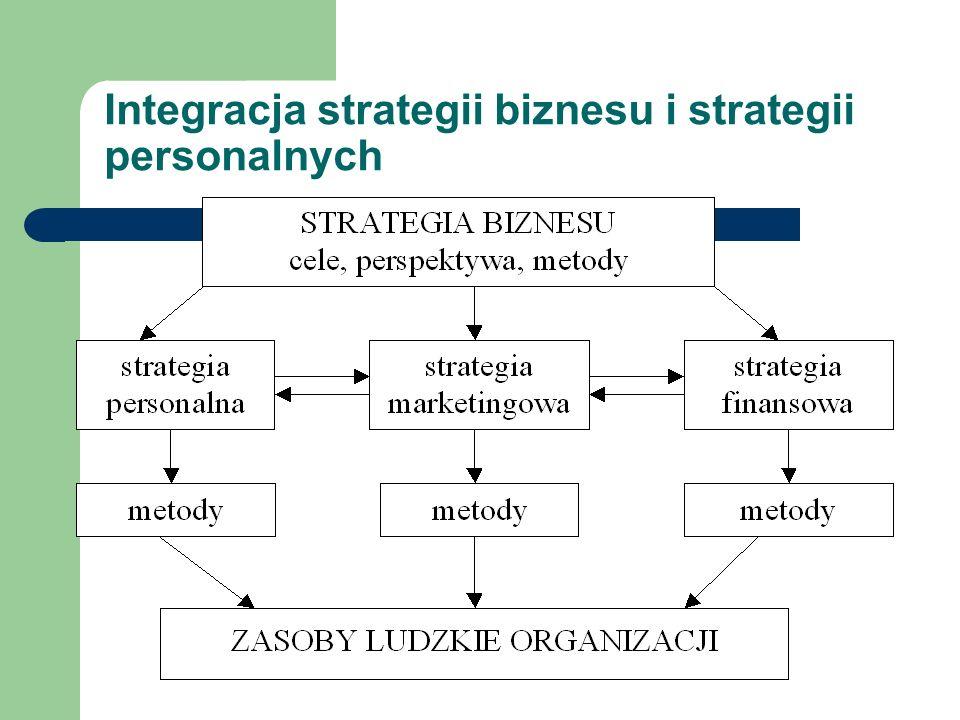 Integracja strategii biznesu i strategii personalnych