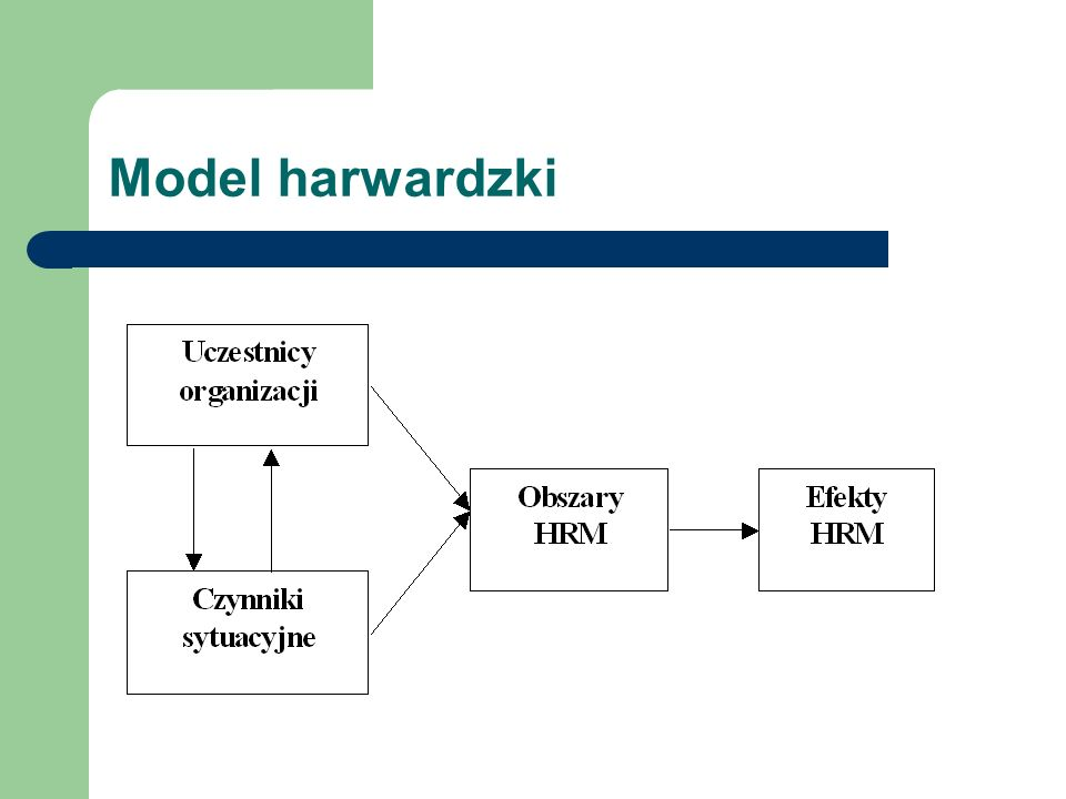 Model harwardzki