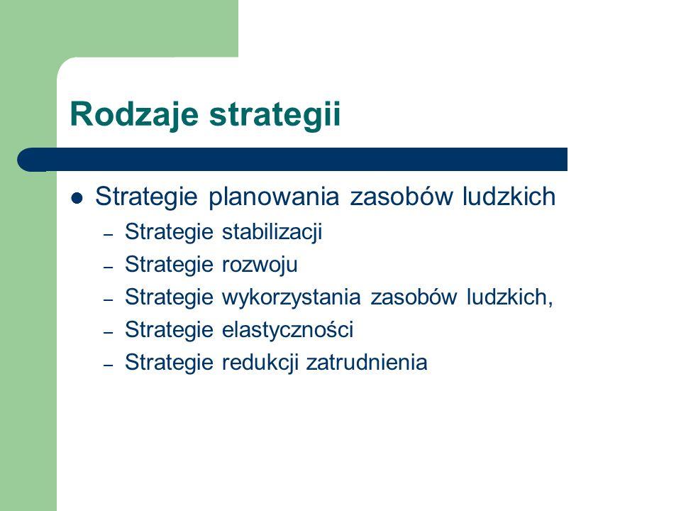 Rodzaje strategii Strategie planowania zasobów ludzkich – Strategie stabilizacji – Strategie rozwoju – Strategie wykorzystania zasobów ludzkich, – Str