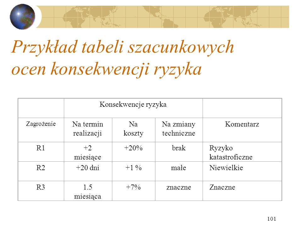 101 Przykład tabeli szacunkowych ocen konsekwencji ryzyka Konsekwencje ryzyka Zagrożenie Na termin realizacji Na koszty Na zmiany techniczne Komentarz
