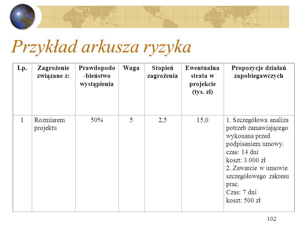 102 Przykład arkusza ryzyka Lp.Zagrożenie związane z: Prawdopodo -bieństwo wystąpienia WagaStopień zagrożenia Ewentualna strata w projekcie (tys. zł)