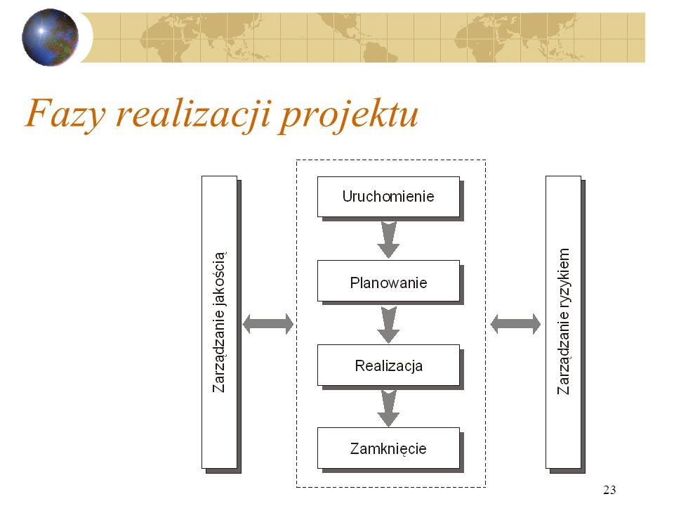 23 Fazy realizacji projektu