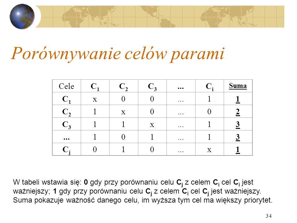 34 Porównywanie celów parami CeleC1C1 C2C2 C3C3...CiCi Suma C1C1 x00...11 C2C2 1x0 02 C3C3 11x 13 101 13 CjCj 010 x1 W tabeli wstawia się: 0 gdy przy