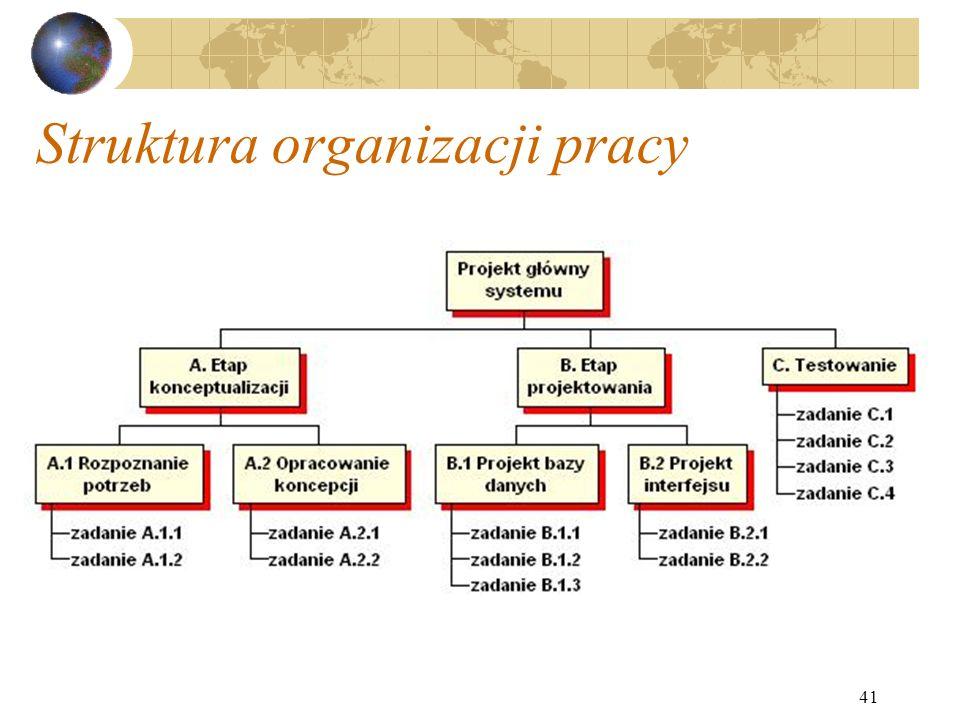 41 Struktura organizacji pracy