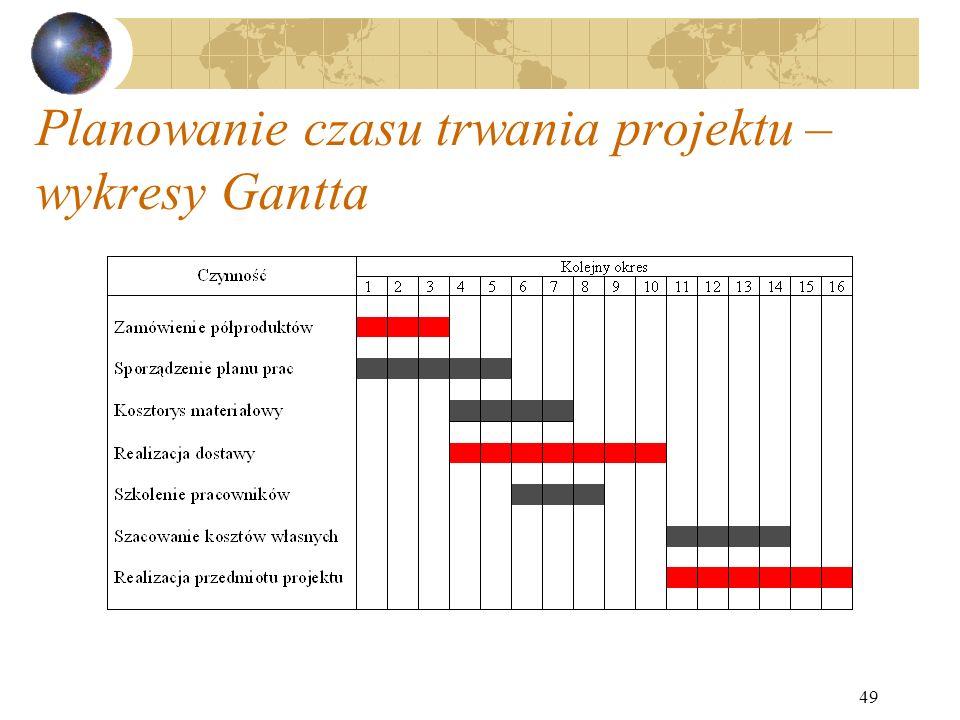 49 Planowanie czasu trwania projektu – wykresy Gantta