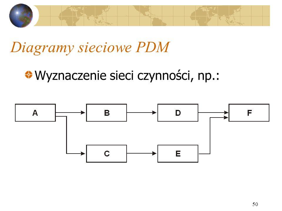 50 Diagramy sieciowe PDM Wyznaczenie sieci czynności, np.: