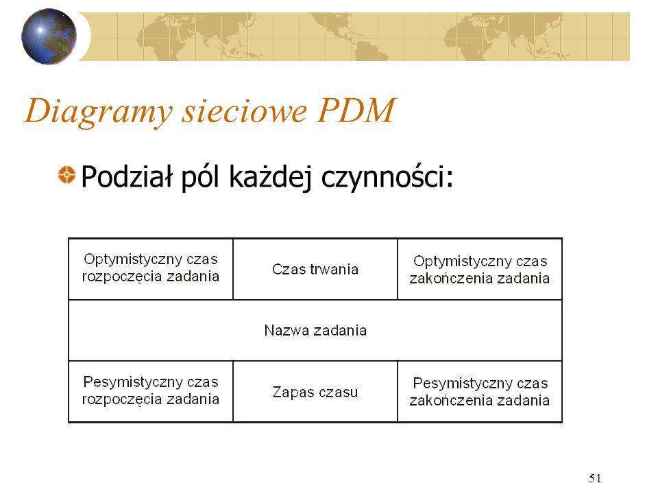 51 Diagramy sieciowe PDM Podział pól każdej czynności: