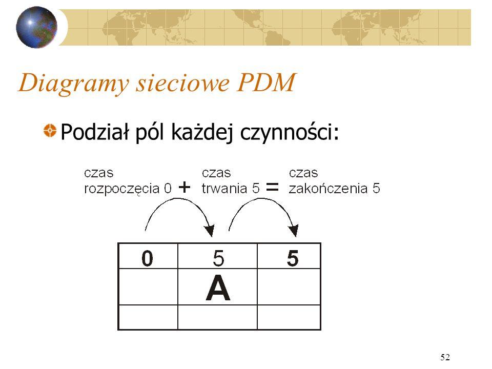 52 Diagramy sieciowe PDM Podział pól każdej czynności: