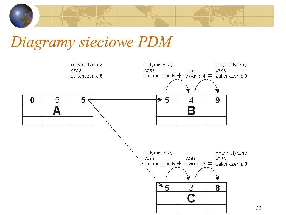 53 Diagramy sieciowe PDM