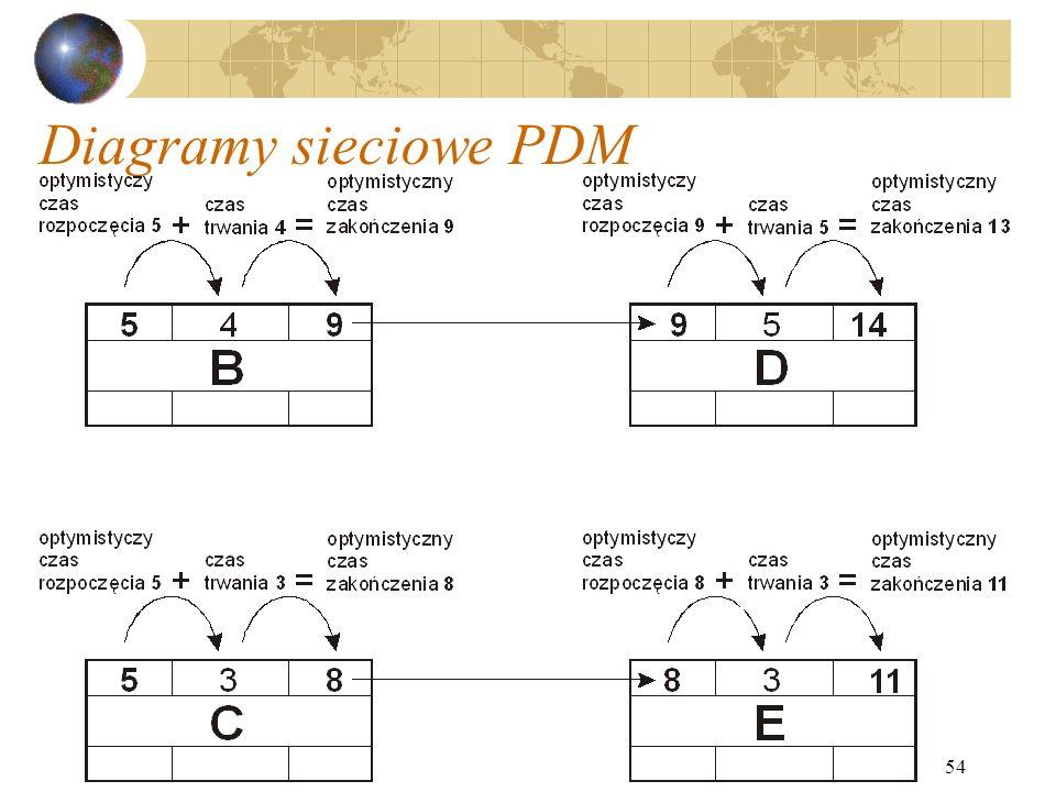 54 Diagramy sieciowe PDM
