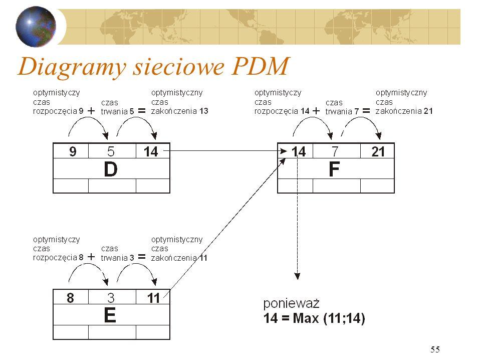 55 Diagramy sieciowe PDM