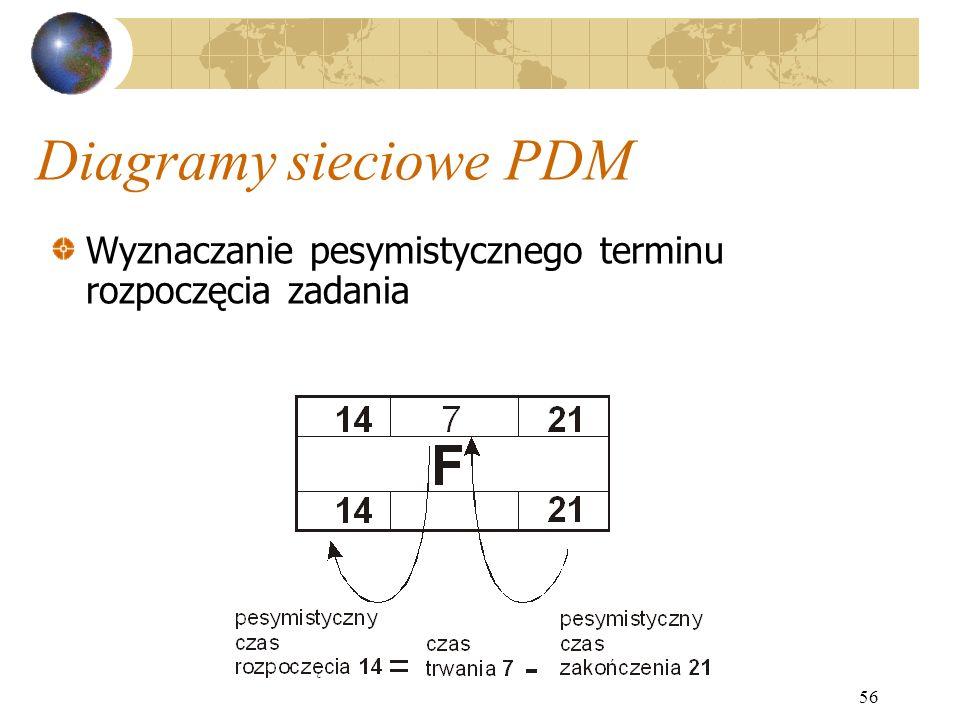 56 Diagramy sieciowe PDM Wyznaczanie pesymistycznego terminu rozpoczęcia zadania