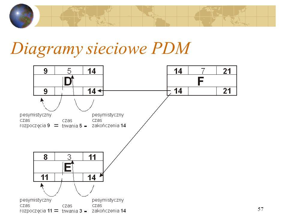 57 Diagramy sieciowe PDM