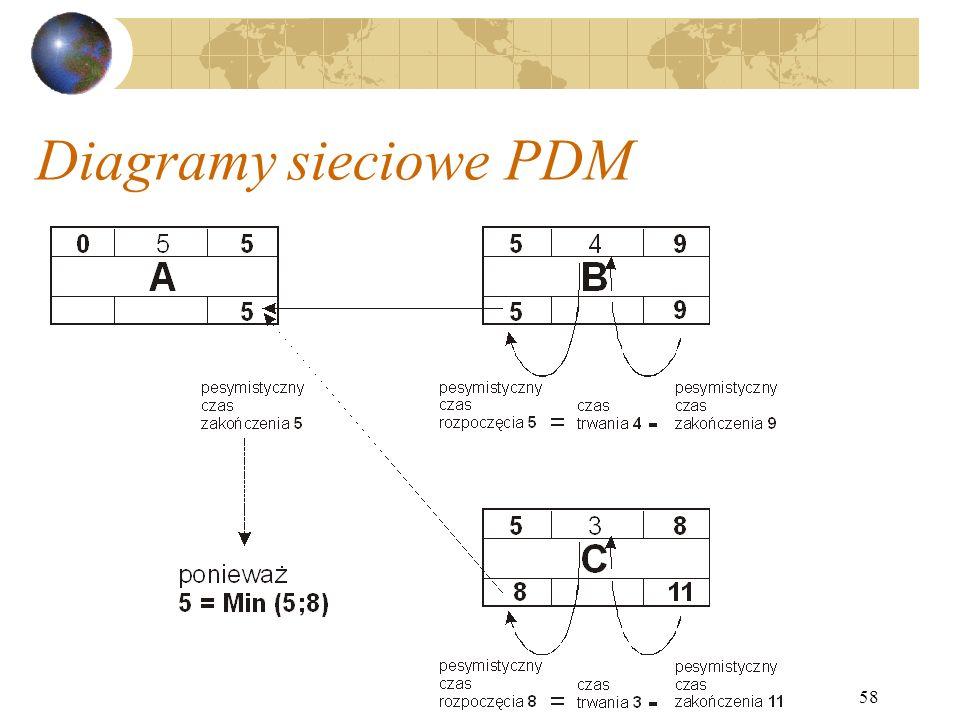 58 Diagramy sieciowe PDM