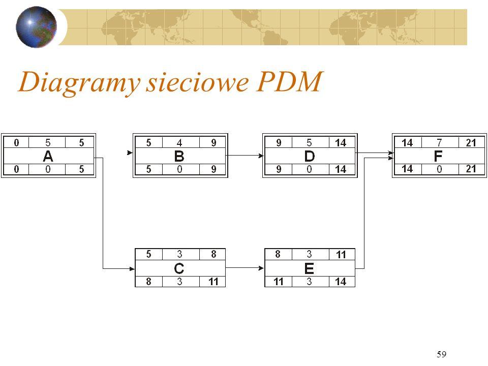 59 Diagramy sieciowe PDM