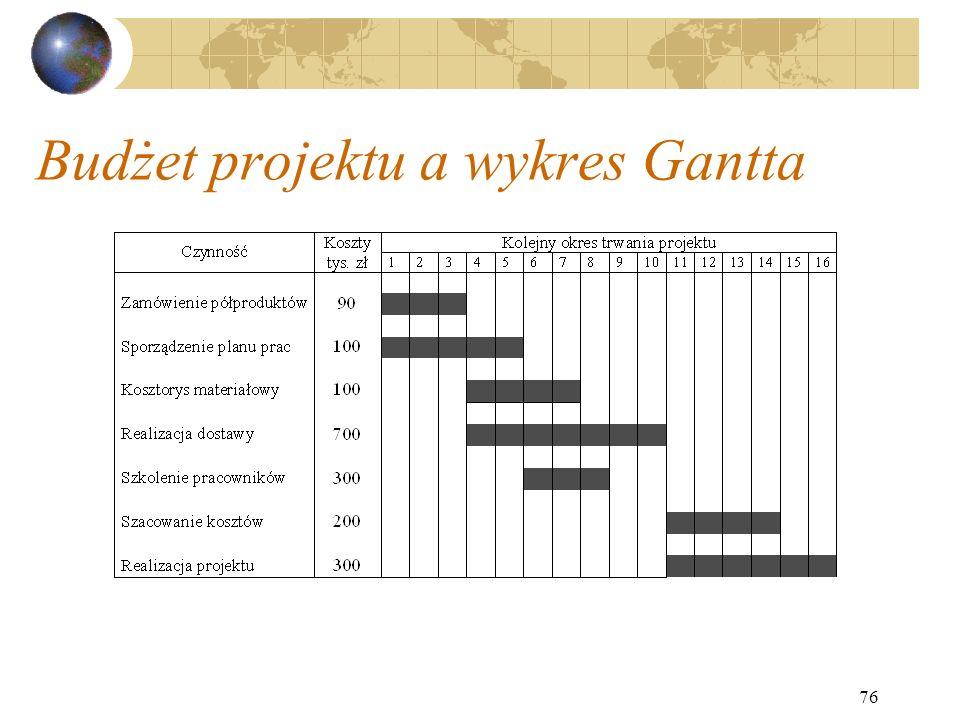 76 Budżet projektu a wykres Gantta