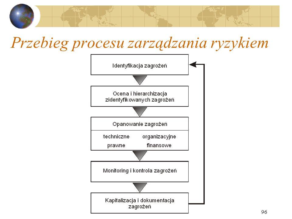 96 Przebieg procesu zarządzania ryzykiem