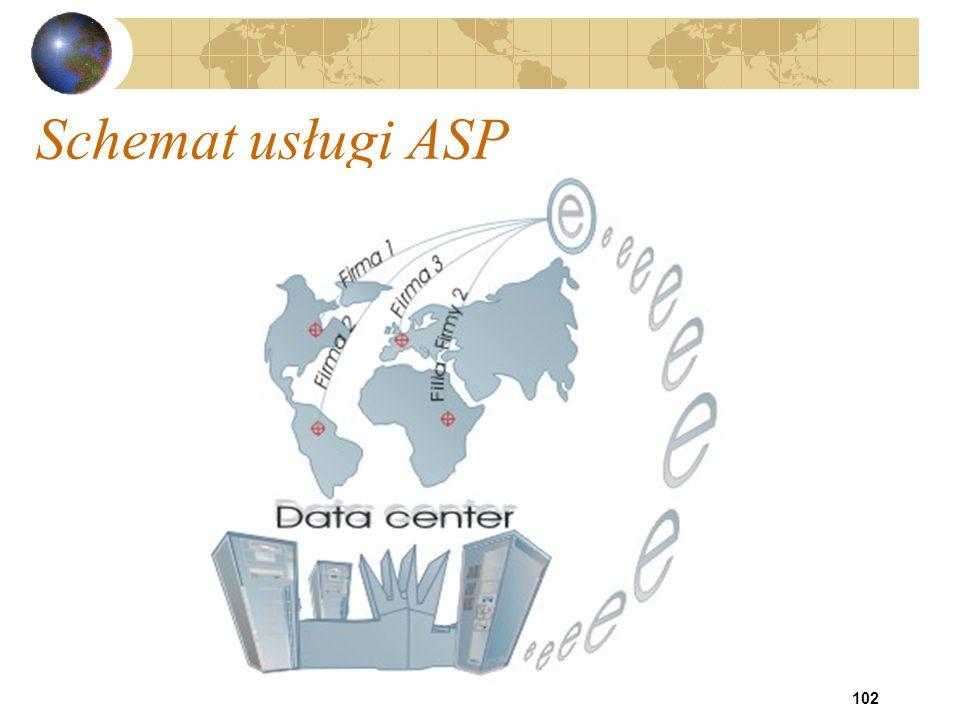 102 Schemat usługi ASP