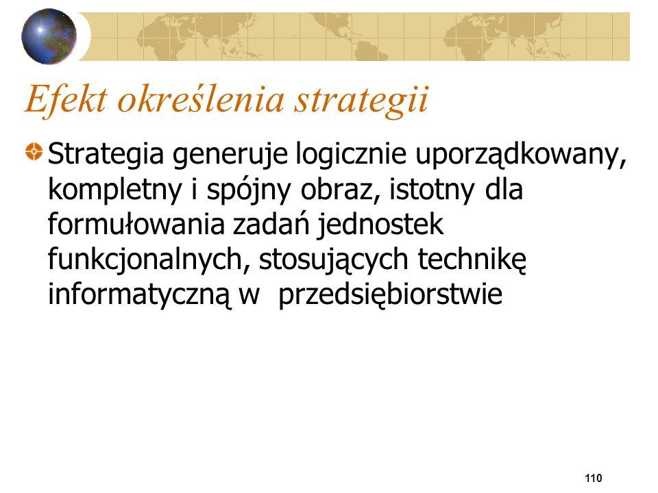 110 Efekt określenia strategii Strategia generuje logicznie uporządkowany, kompletny i spójny obraz, istotny dla formułowania zadań jednostek funkcjon