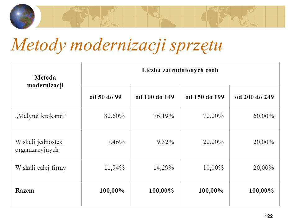 122 Metody modernizacji sprzętu Metoda modernizacji Liczba zatrudnionych osób od 50 do 99od 100 do 149od 150 do 199od 200 do 249 Małymi krokami80,60%7