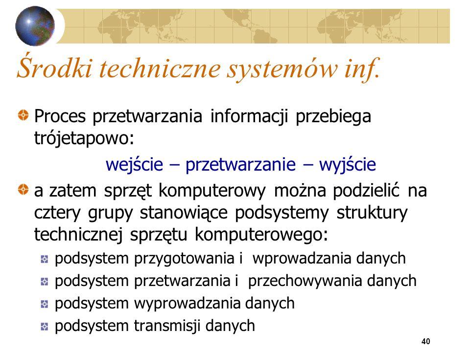 40 Środki techniczne systemów inf. Proces przetwarzania informacji przebiega trójetapowo: wejście – przetwarzanie – wyjście a zatem sprzęt komputerowy