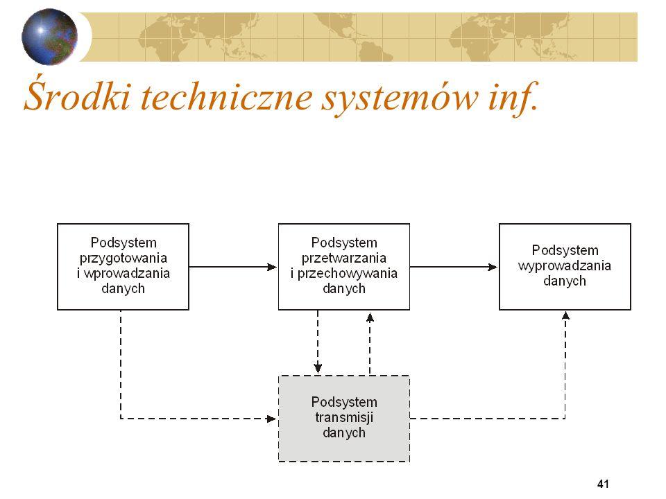 41 Środki techniczne systemów inf.