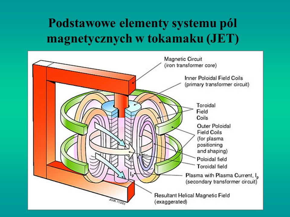 Podstawowe elementy systemu pól magnetycznych w tokamaku (JET)