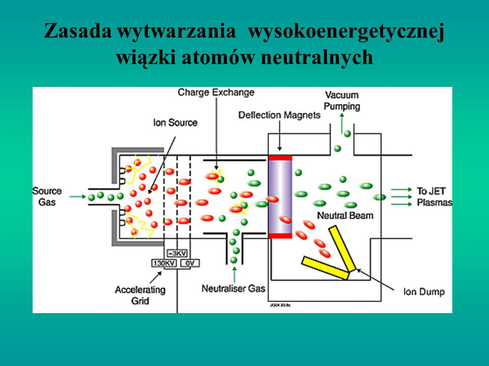 Zasada wytwarzania wysokoenergetycznej wiązki atomów neutralnych