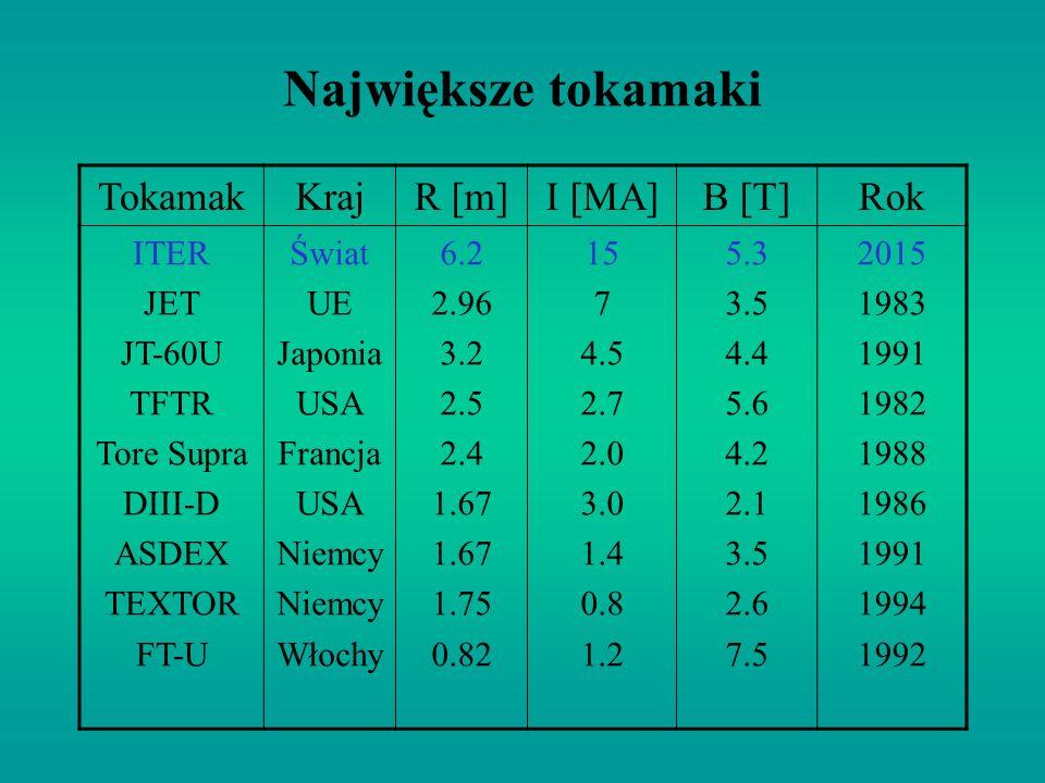 Największe tokamaki TokamakKrajR [m]I [MA]B [T]Rok ITER JET JT-60U TFTR Tore Supra DIII-D ASDEX TEXTOR FT-U Świat UE Japonia USA Francja USA Niemcy Włochy 6.2 2.96 3.2 2.5 2.4 1.67 1.75 0.82 15 7 4.5 2.7 2.0 3.0 1.4 0.8 1.2 5.3 3.5 4.4 5.6 4.2 2.1 3.5 2.6 7.5 2015 1983 1991 1982 1988 1986 1991 1994 1992