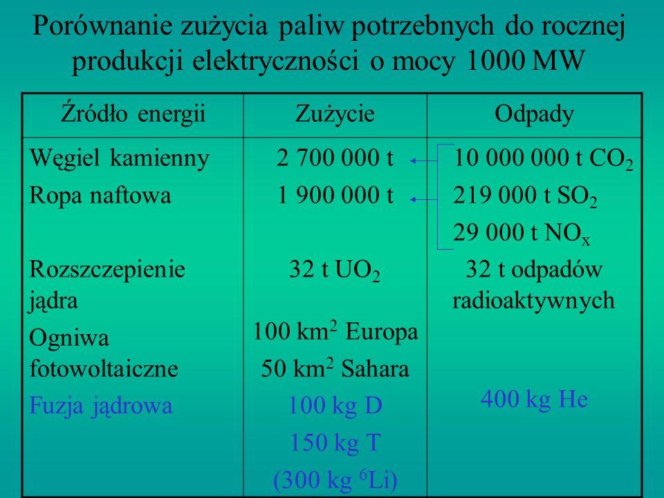 Porównanie zużycia paliw potrzebnych do rocznej produkcji elektryczności o mocy 1000 MW Źródło energiiZużycieOdpady Węgiel kamienny Ropa naftowa Rozsz