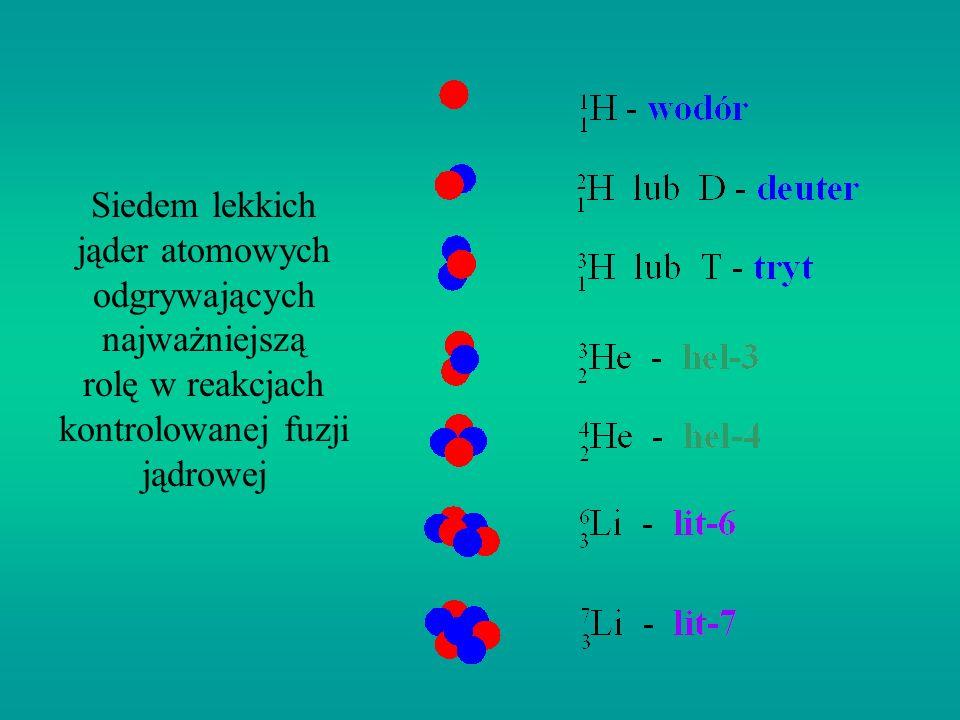 Synteza jądrowa jest źródłem energii Słońca i innych gwiazd