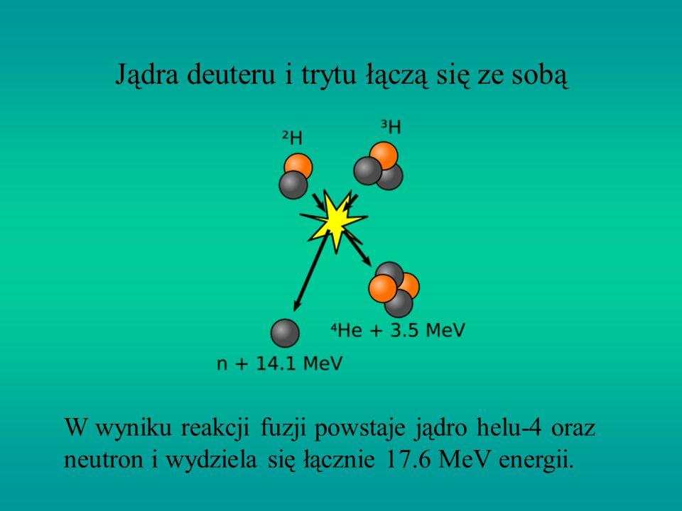 Jądra deuteru i trytu łączą się ze sobą W wyniku reakcji fuzji powstaje jądro helu-4 oraz neutron i wydziela się łącznie 17.6 MeV energii.