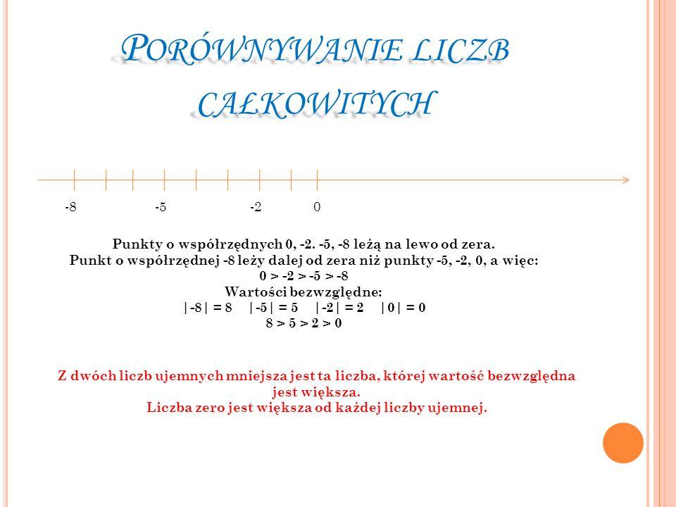 P ORÓWNYWANIE LICZB CAŁKOWITYCH -80-2-5 Punkty o współrzędnych 0, -2. -5, -8 leżą na lewo od zera. Punkt o współrzędnej -8 leży dalej od zera niż punk