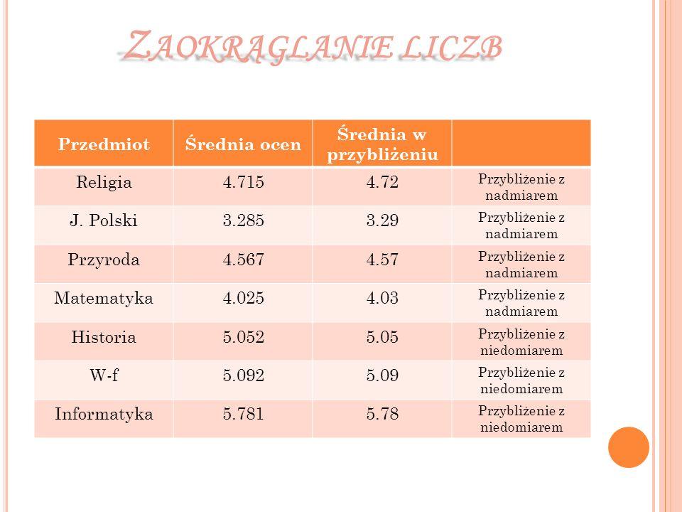 PrzedmiotŚrednia ocen Średnia w przybliżeniu Religia4.7154.72 Przybliżenie z nadmiarem J. Polski3.2853.29 Przybliżenie z nadmiarem Przyroda4.5674.57 P