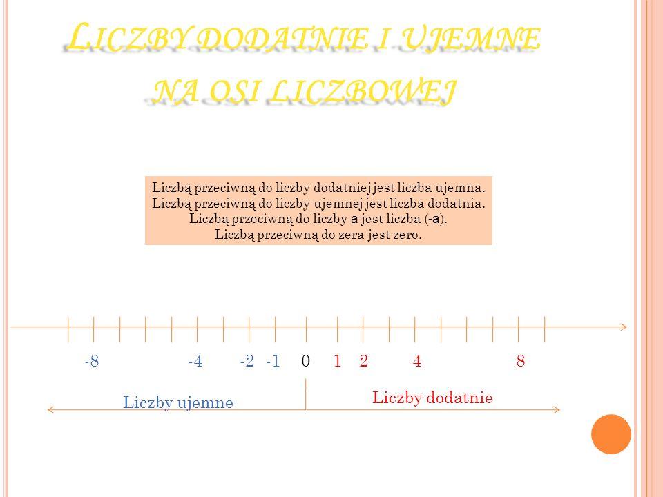 L ICZBY DODATNIE I UJEMNE NA OSI LICZBOWEJ 01248-2-4-8 Liczby ujemne Liczby dodatnie Liczbą przeciwną do liczby dodatniej jest liczba ujemna. Liczbą p