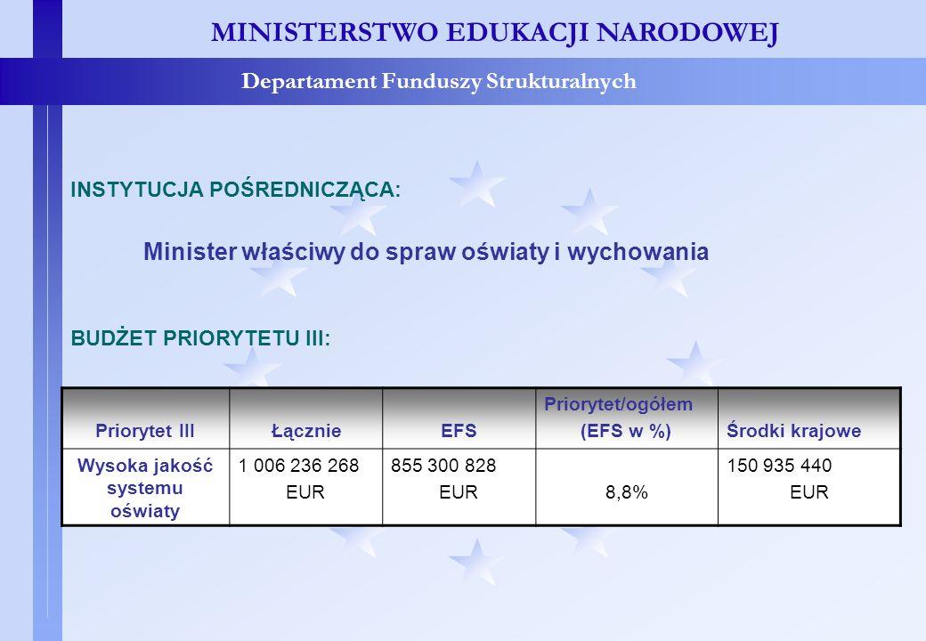 Priorytet III – IP i Budżet MINISTERSTWO EDUKACJI NARODOWEJ Departament Funduszy Strukturalnych Priorytet IIIŁącznieEFS Priorytet/ogółem (EFS w %)Środ