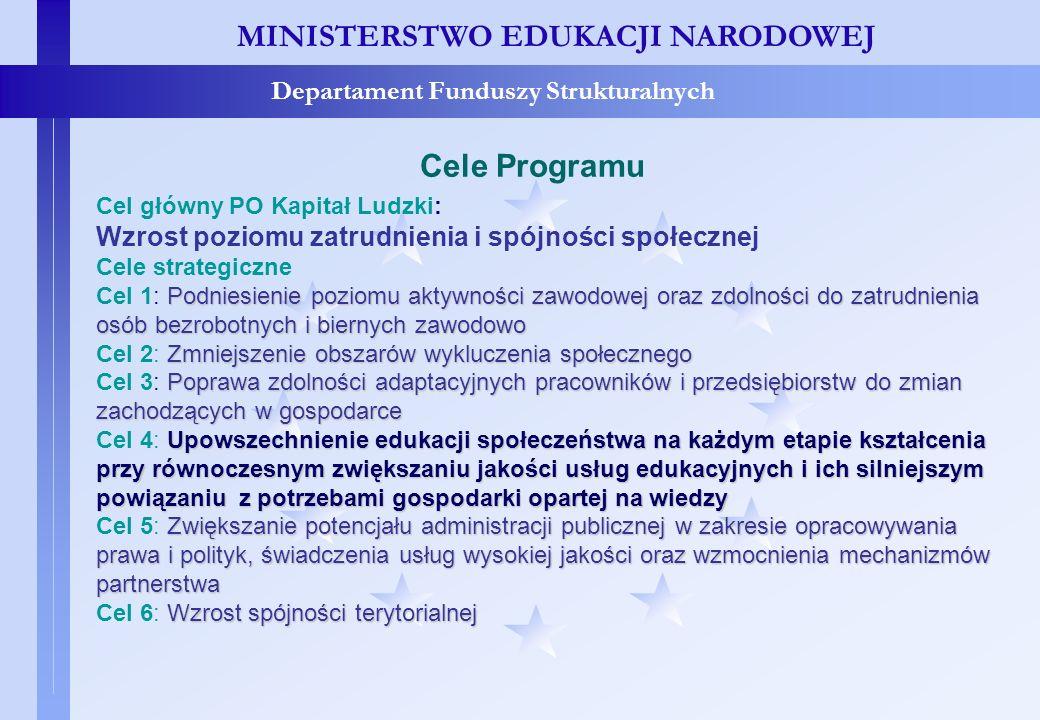 Cele programu MINISTERSTWO EDUKACJI NARODOWEJ Departament Funduszy Strukturalnych Cele Programu Cel główny PO Kapitał Ludzki: Wzrost poziomu zatrudnie