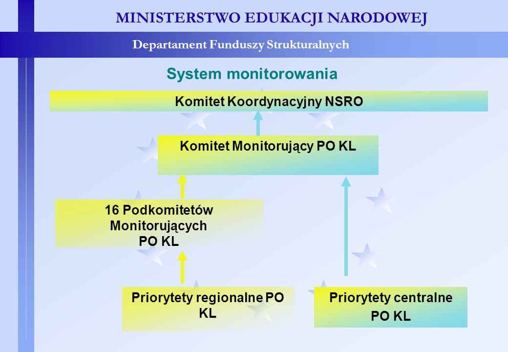 System monitorowania MINISTERSTWO EDUKACJI NARODOWEJ Departament Funduszy Strukturalnych System monitorowania Komitet Koordynacyjny NSRO Komitet Monit
