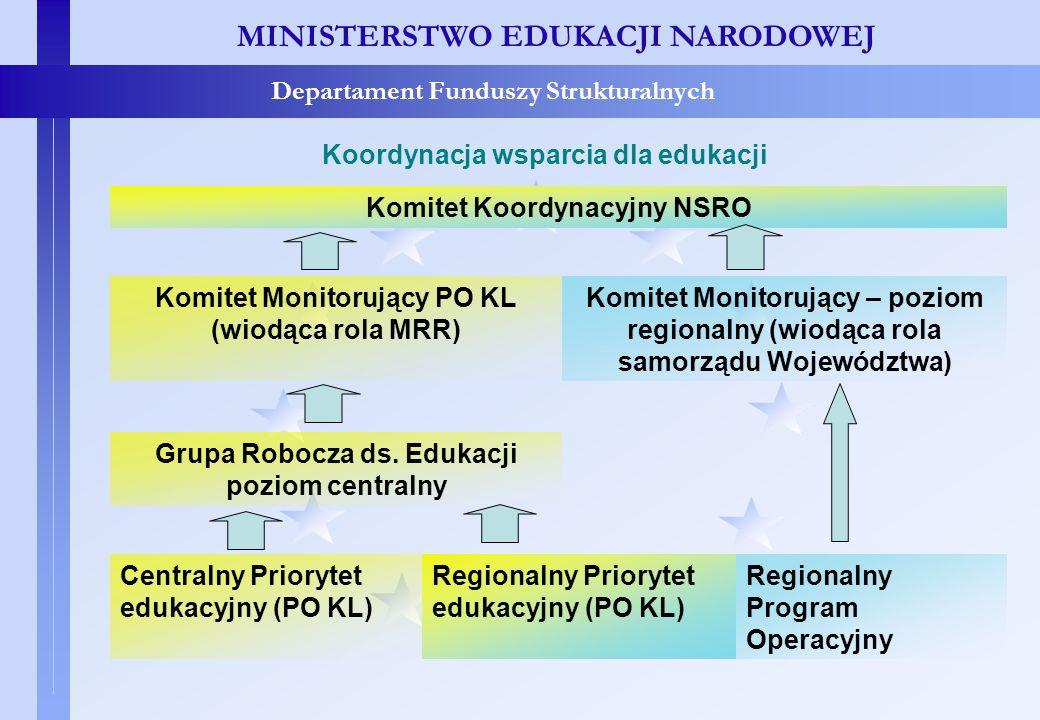 Koordynacja wsparcia dla edukacji MINISTERSTWO EDUKACJI NARODOWEJ Departament Funduszy Strukturalnych Koordynacja wsparcia dla edukacji Komitet Koordy