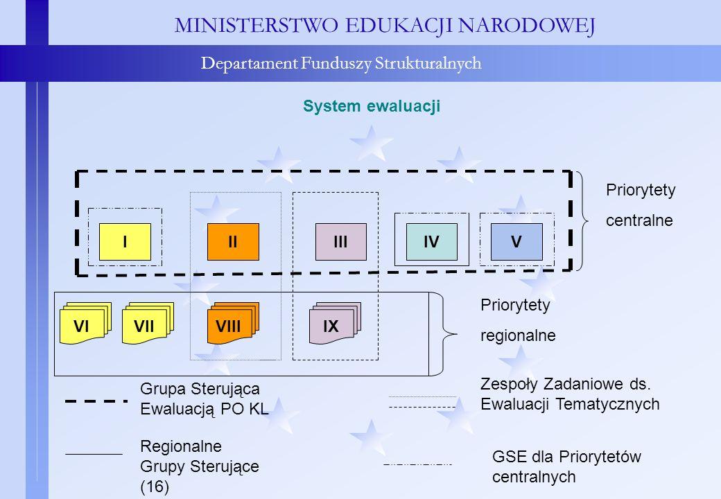 System ewaluacji MINISTERSTWO EDUKACJI NARODOWEJ Departament Funduszy Strukturalnych System ewaluacji IIIIIIIVV VIVIIVIIIIX Priorytety centralne Prior
